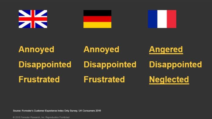 Emotions that weaken customer loyalty