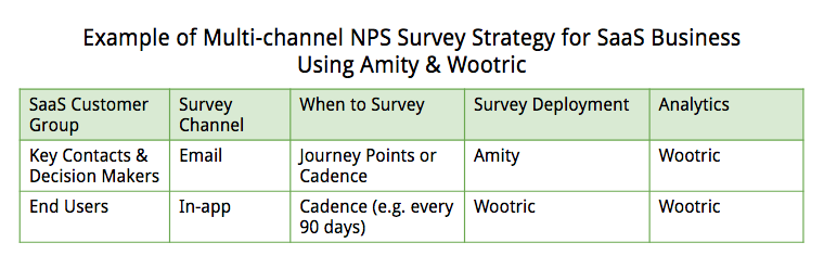 Example of Multichannel survey strategy