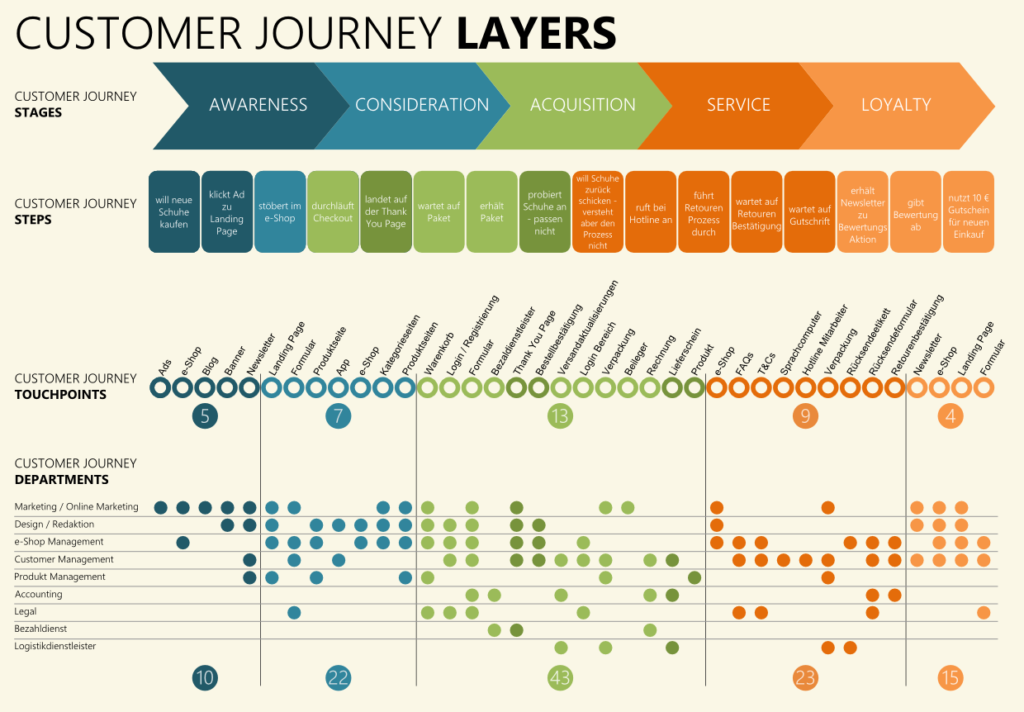Customer Journey map with department touchpoints