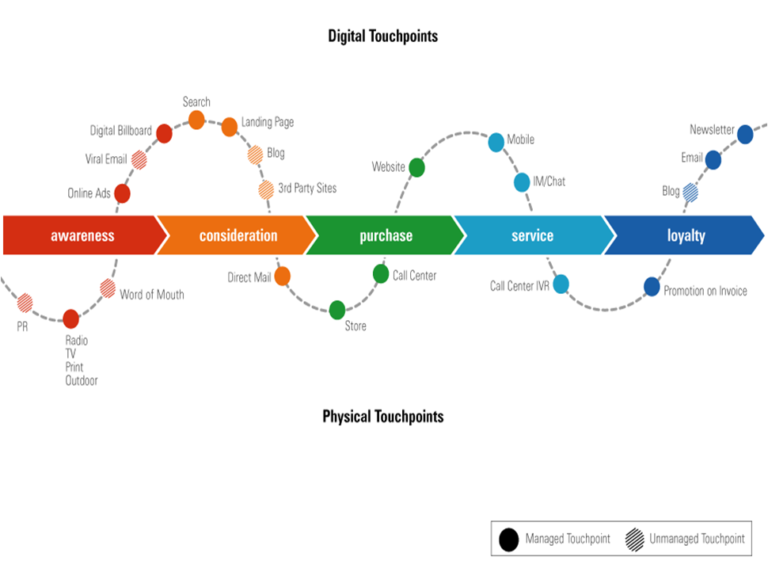 touchpoint customer journey map