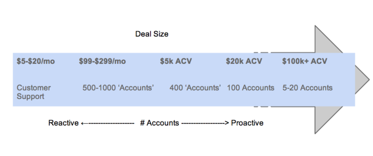 SaaS Deal Size
