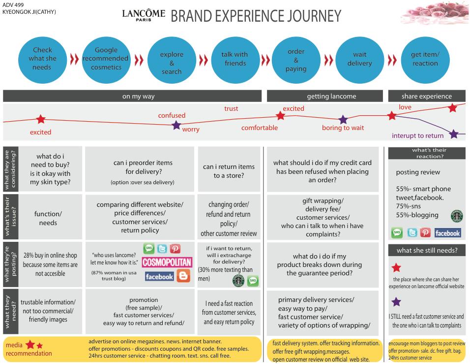 lancome-brand-exp-journey