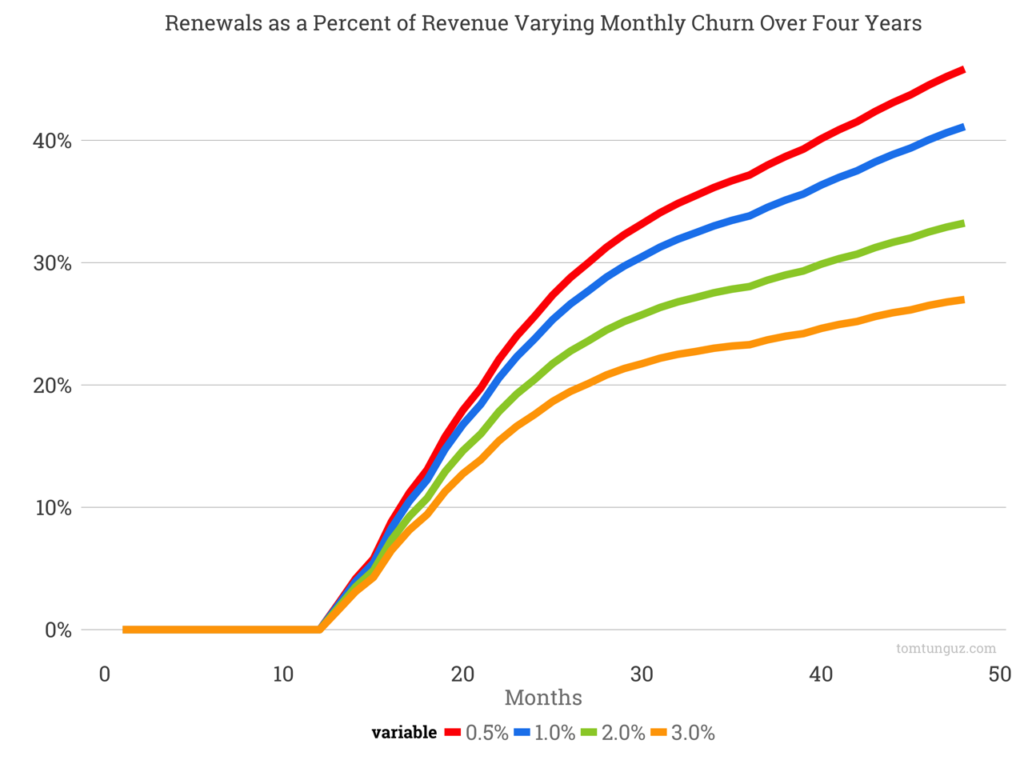 Renewals as a percent of revenue