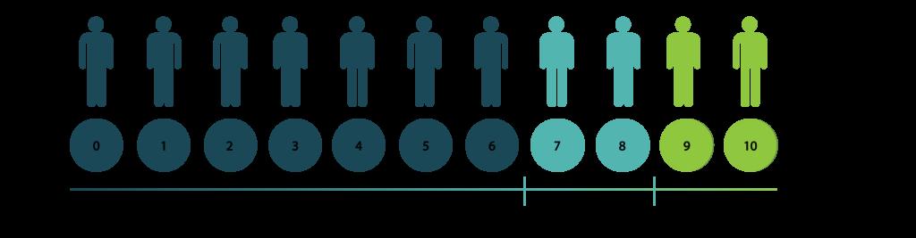 NPS Scale