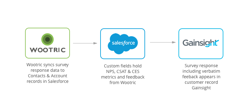 Wootric-Salesforce-Gainsight Integration