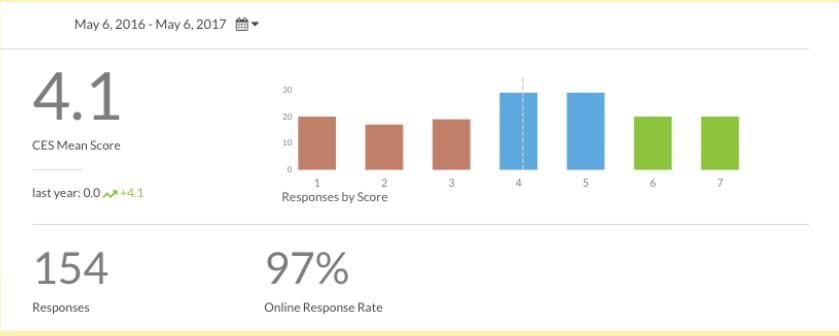 Average CES score