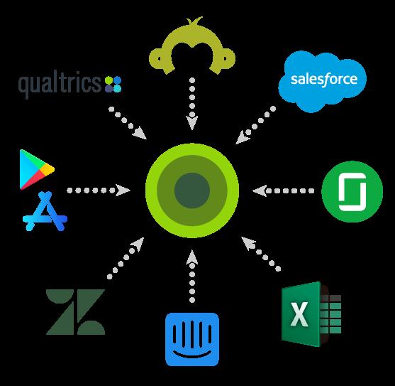 Import data from qualtrics, surveymonkey, salesforce, glassdoor, app store reviews, Intercom, ZenDesk for sentiment analysis in Wootric