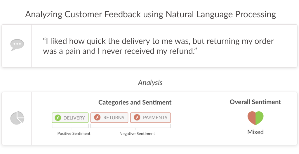 Text Analytics - customer feedback example