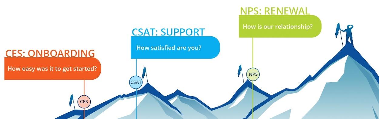 SaaS Customer Journey Metric