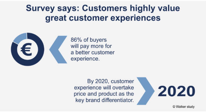 Stats on how customers values CX