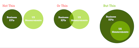 Venn diagram of Relationship between business KPIs and UX measurements