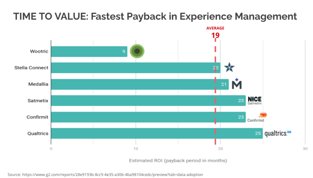 Chart showing Months to Payback in Experience Management Category