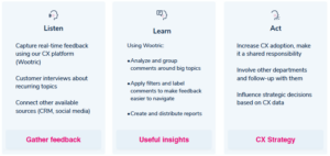 3 columns explaining three phases of framework. Listen is gathering feedback, Learn is gathering useful insights, and Act is when you create a CX strategy from Listen and Learn
