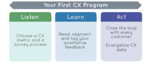 Listen Learn Act model for first CX program